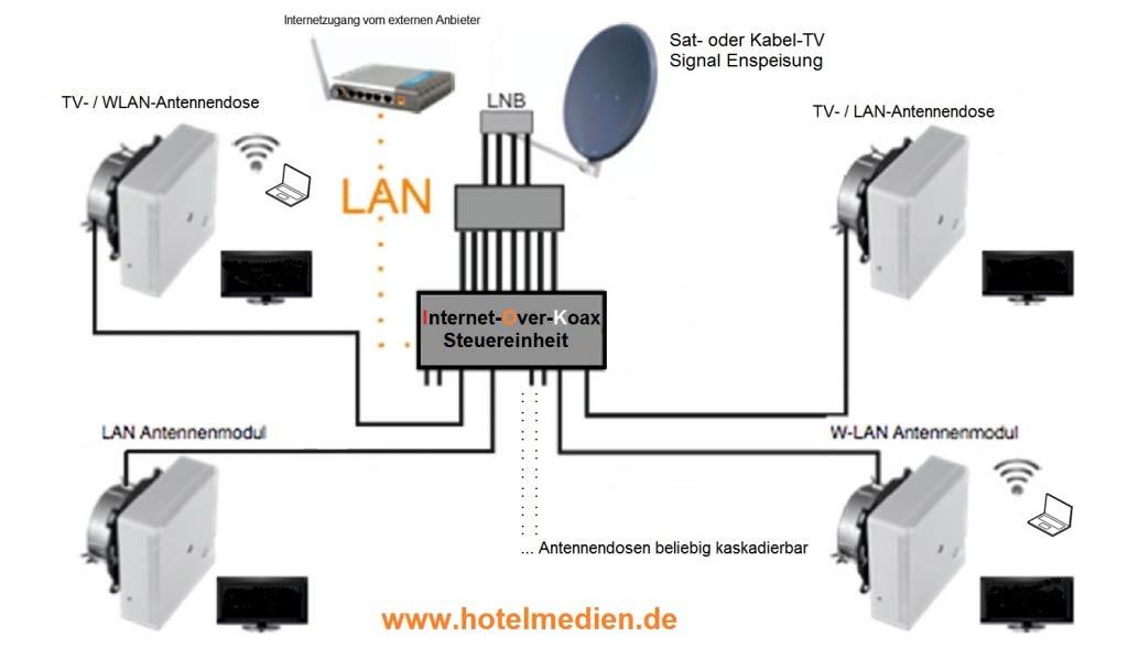 Koax-Schema-Hotelmedien-Hotelmedien-2